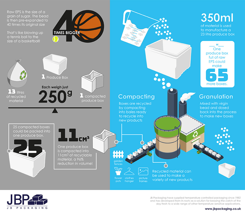 Recycling Polystyrene Infographic